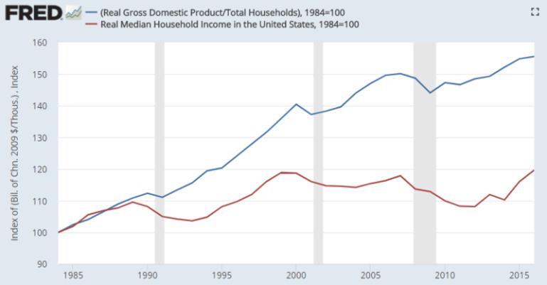800px-US_GDP_per_capita_vs_median_household_income