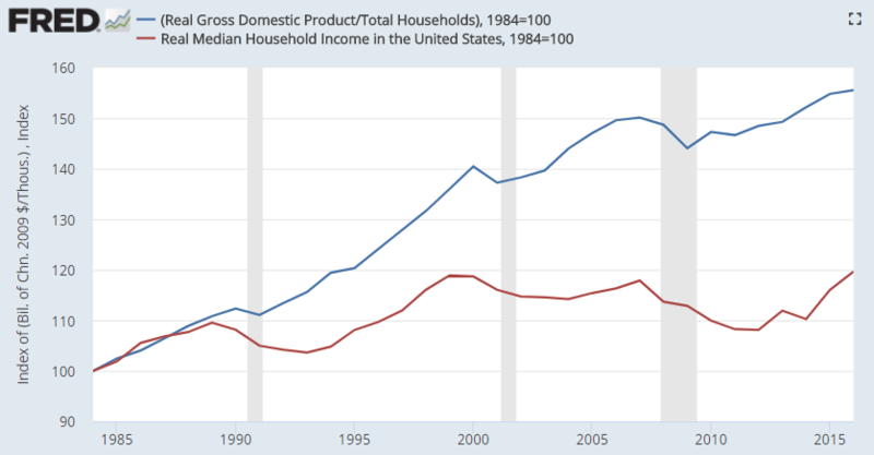 800px-US_GDP_per_capita_vs_median_household_income